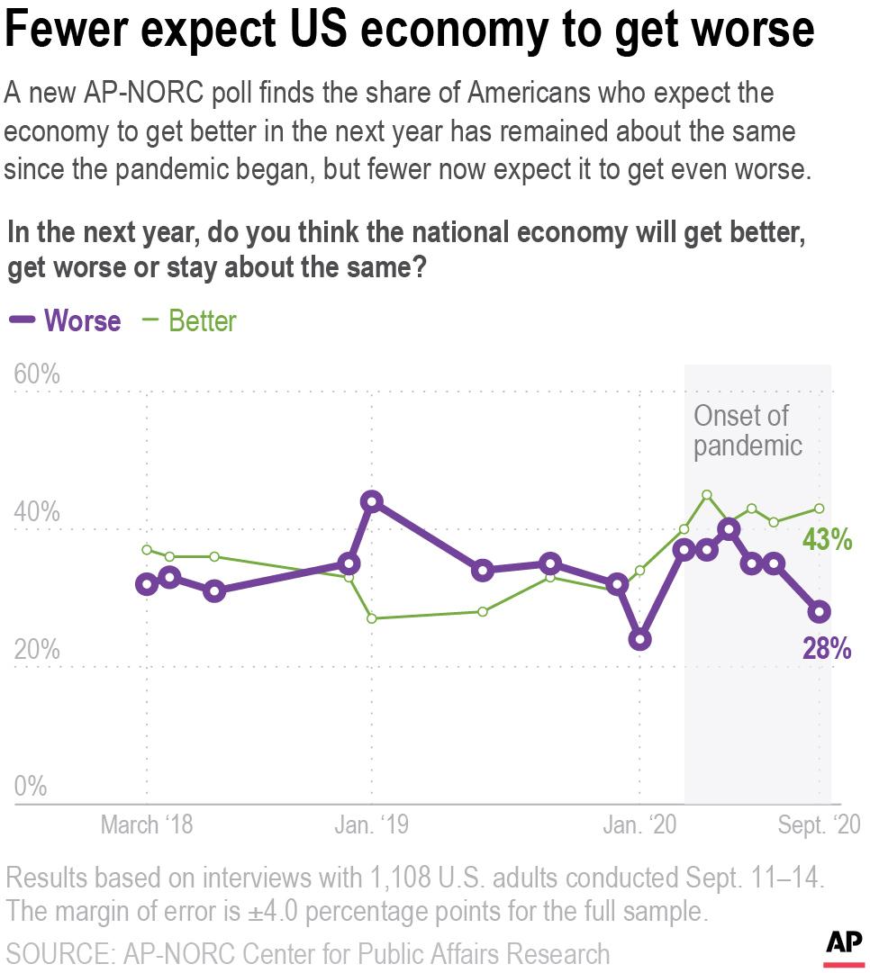 AP Poll-Economy-Future of Economy